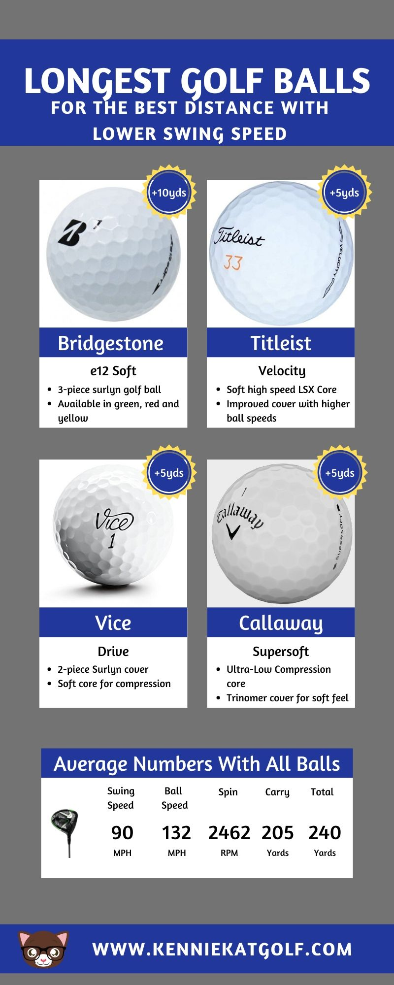 The Longest Golf Balls For The Best Distance